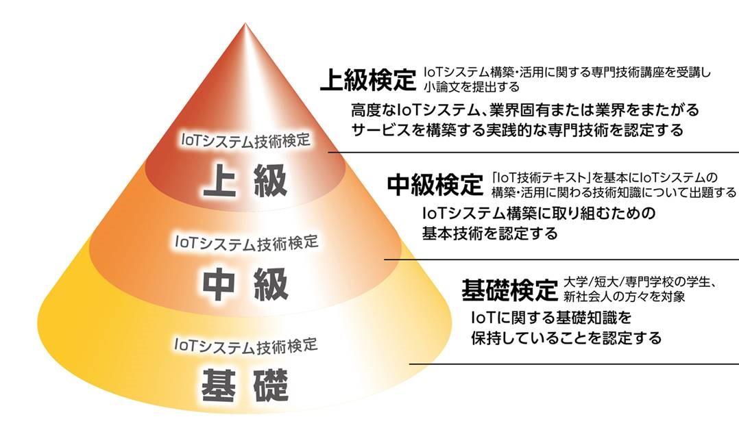 システム 検定 iot 技術