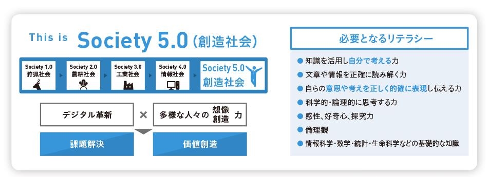 This is Society 5.0(創造社会)